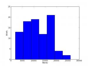 word_count_hist