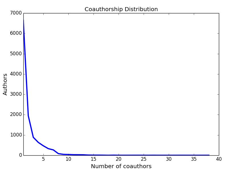 coauthorship_dist
