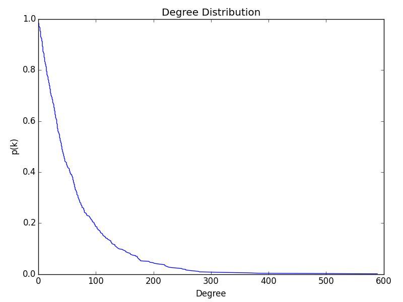prof_degree_dist