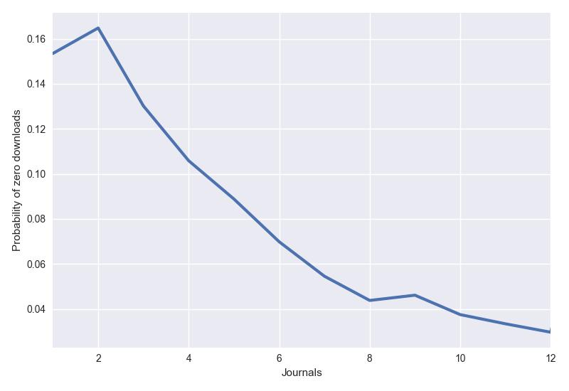 Probability of receiving zero downloads.