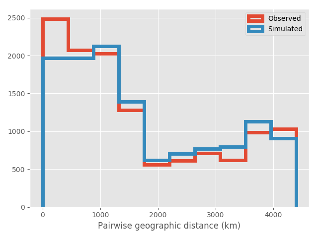 Geographic distance distributions
