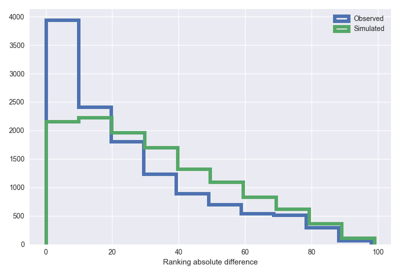 Ranking distance distribution