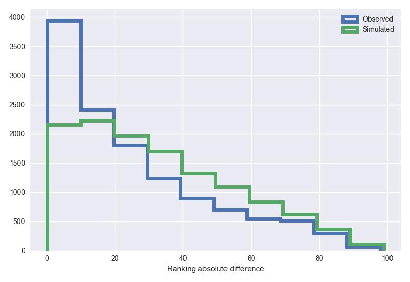 Ranking distance distribution
